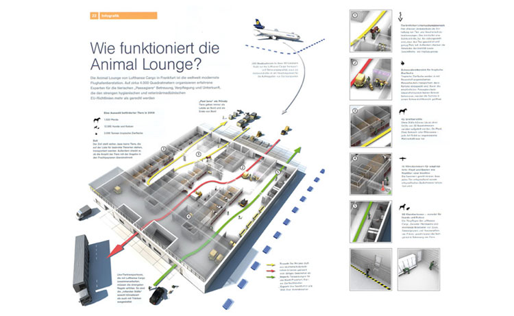 Wie funktioniert die Animal Lounge?